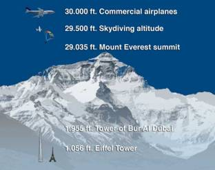 everest-correction